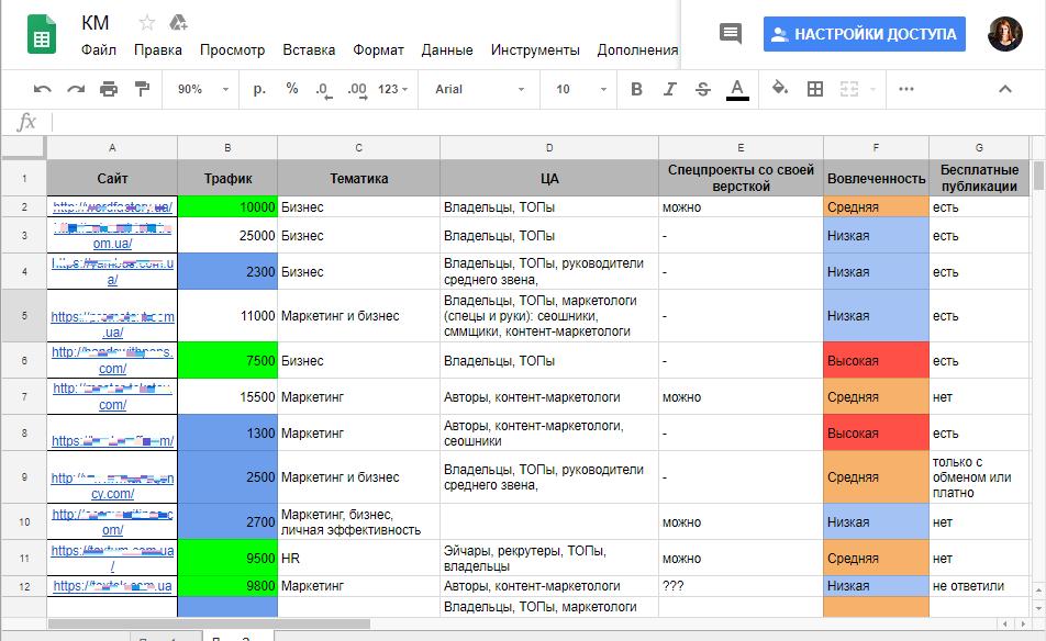Анализ сайтов для контент-маркетинга